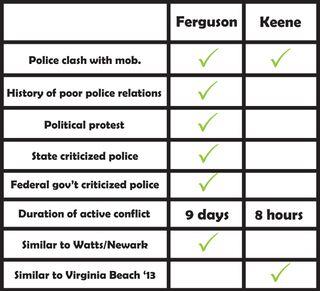Keene chart