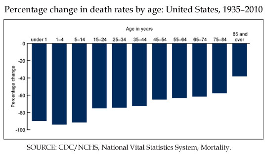 Death Rate 1935 2010