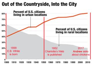 Migration-chart