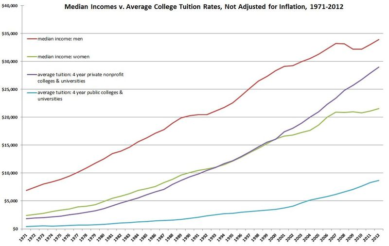 Median-income-v-college-tuition-not-inflation-adjusted